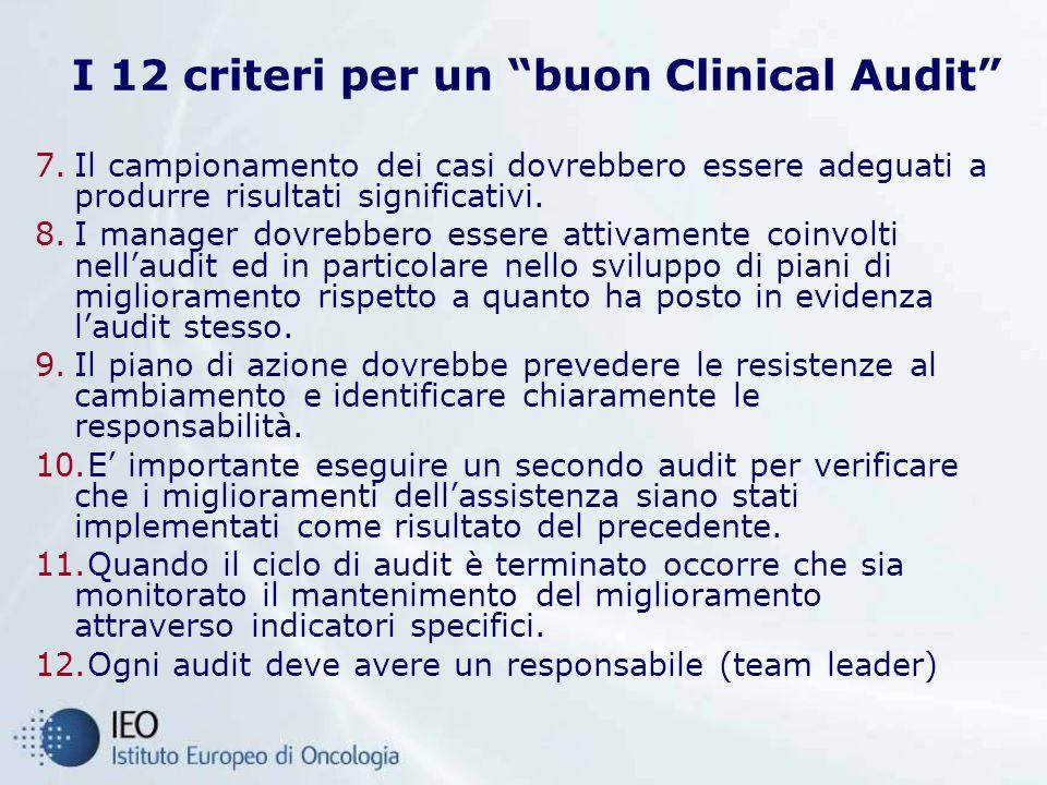 I 12 criteri per un buon Clinical Audit
