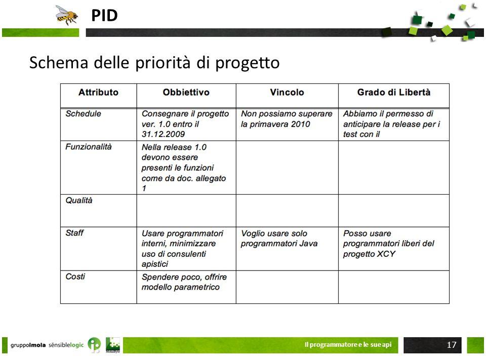 Schema delle priorità di progetto