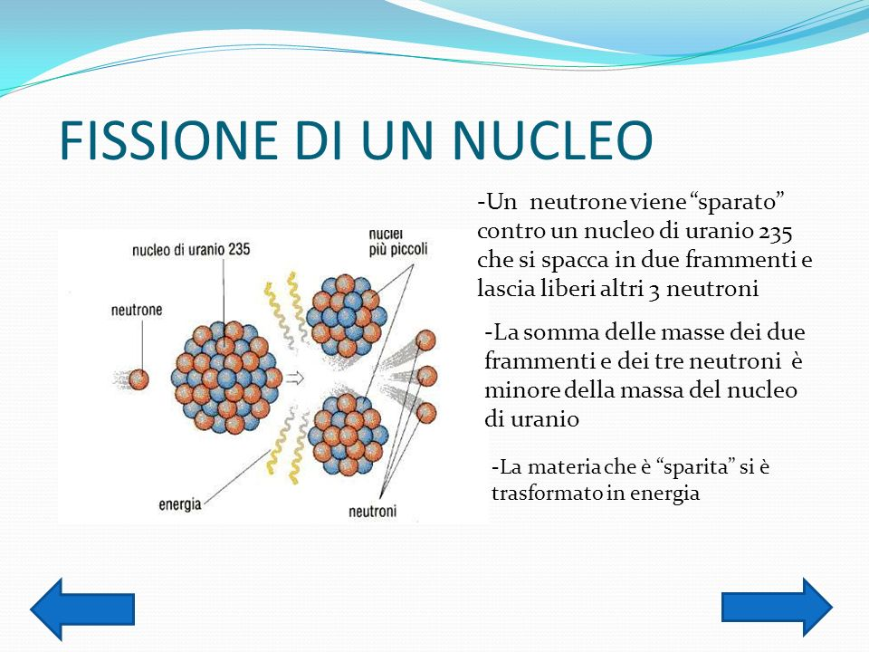 FISSIONE DI UN NUCLEO -Un neutrone viene sparato contro un nucleo di uranio 235 che si spacca in due frammenti e lascia liberi altri 3 neutroni.