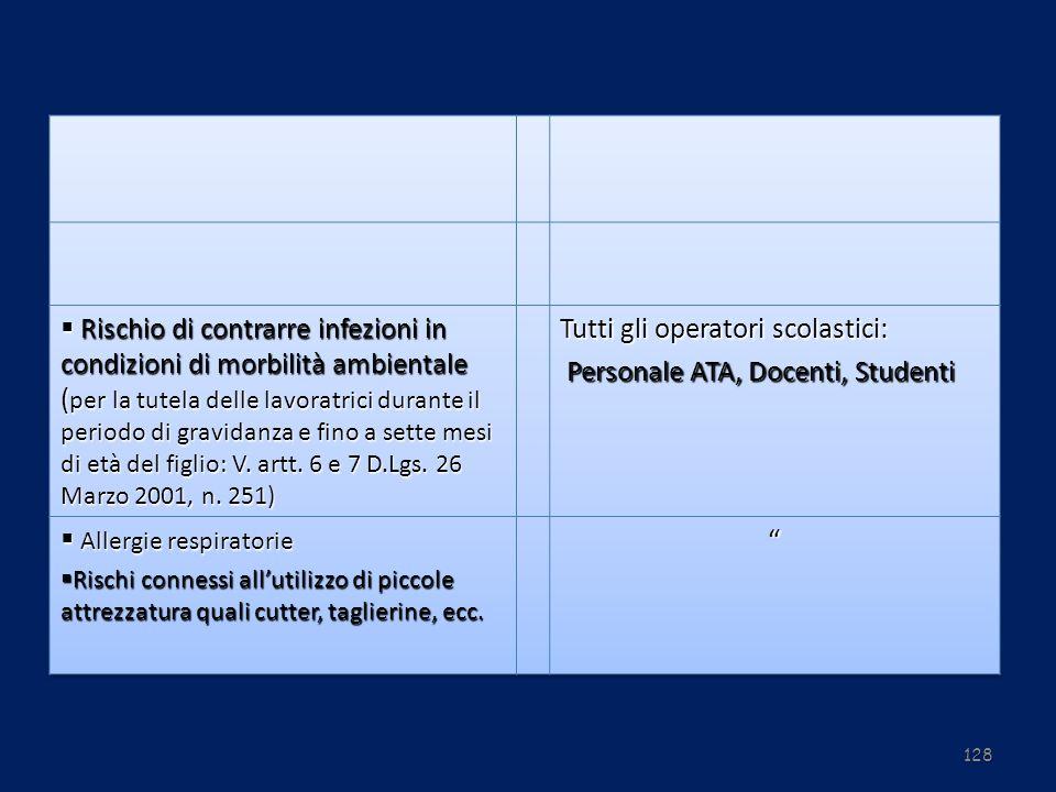 Tutti gli operatori scolastici: Personale ATA, Docenti, Studenti
