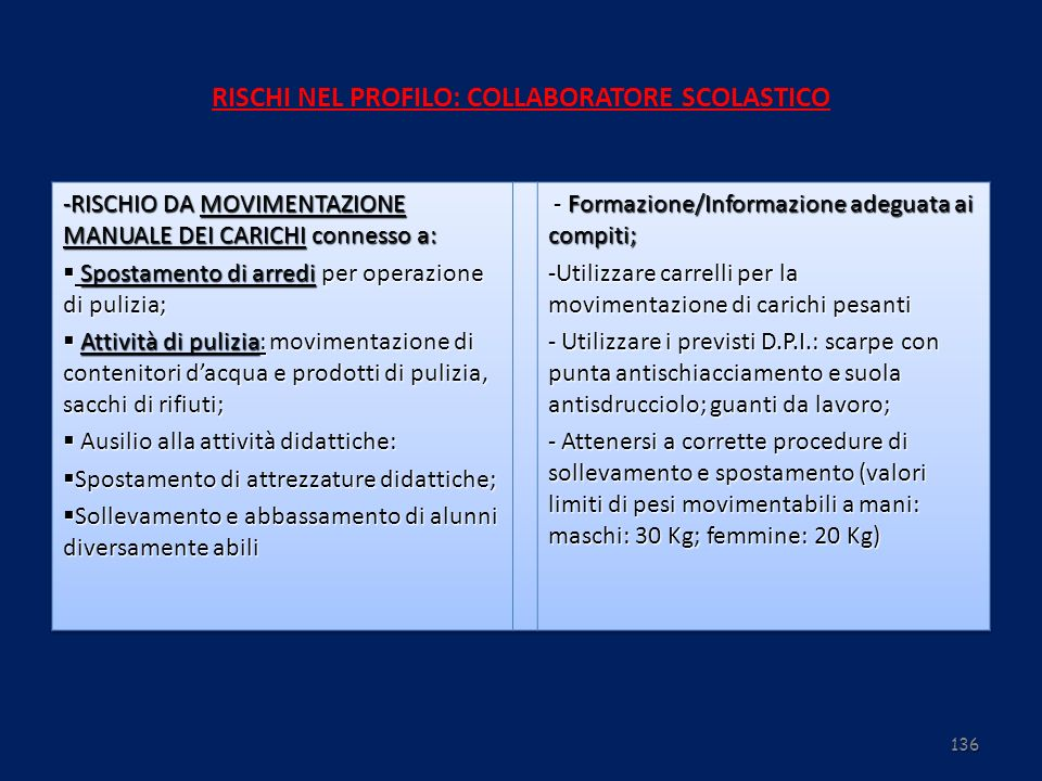 RISCHI NEL PROFILO: COLLABORATORE SCOLASTICO