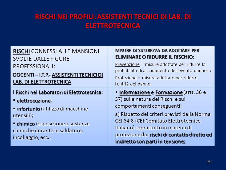 RISCHI NEI PROFILI: ASSISTENTI TECNICI DI LAB. DI ELETTROTECNICA