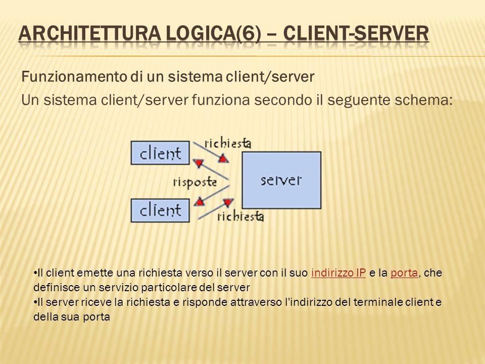 Architettura logica(6) – client-server