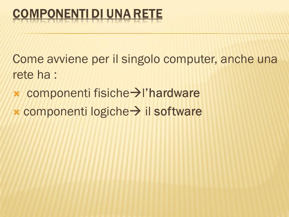 Componenti di una rete Come avviene per il singolo computer, anche una rete ha : componenti fisichel'hardware.