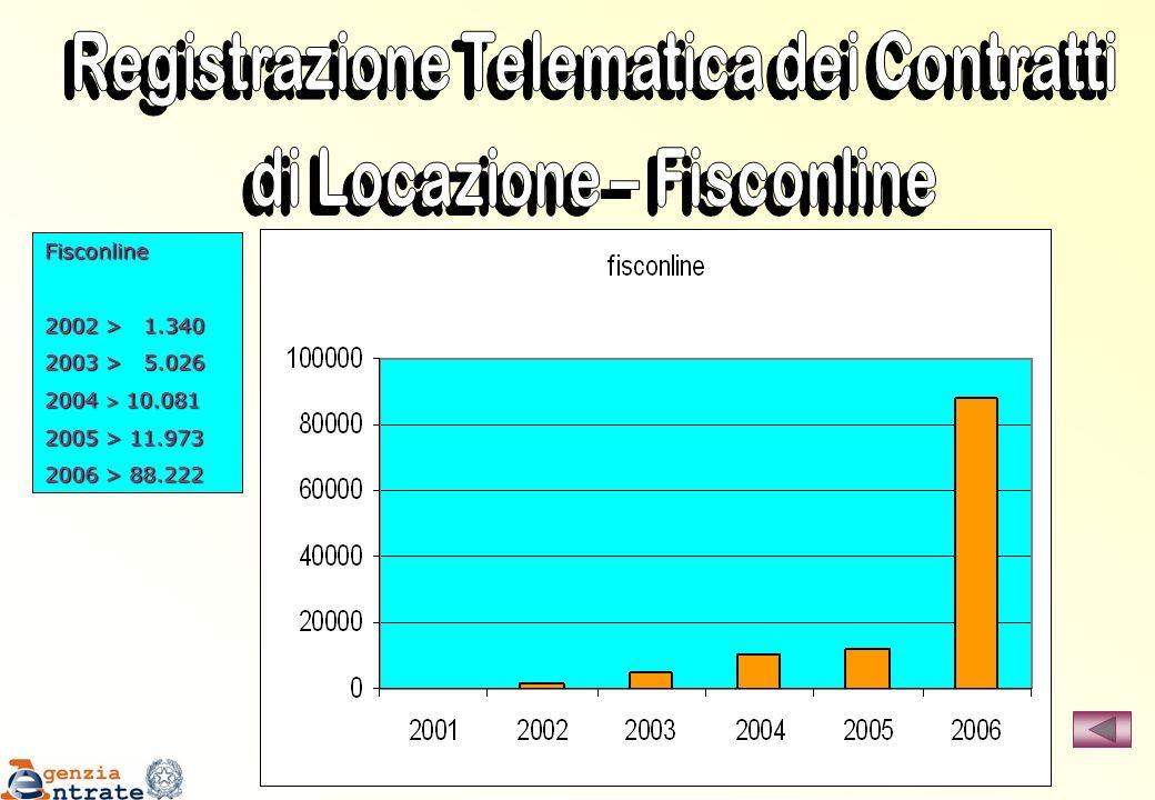 Registrazione Telematica dei Contratti di Locazione – Fisconline