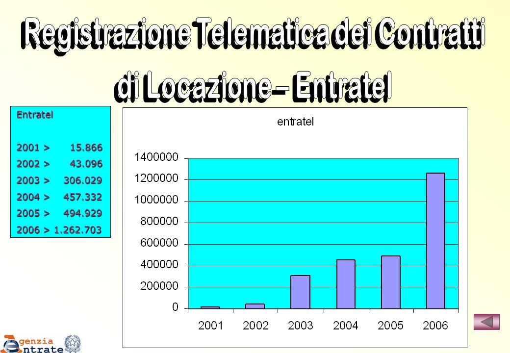 Registrazione Telematica dei Contratti di Locazione – Entratel