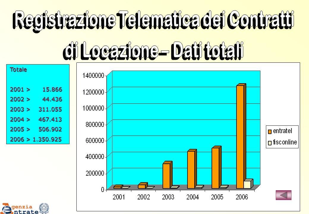 Registrazione Telematica dei Contratti di Locazione – Dati totali
