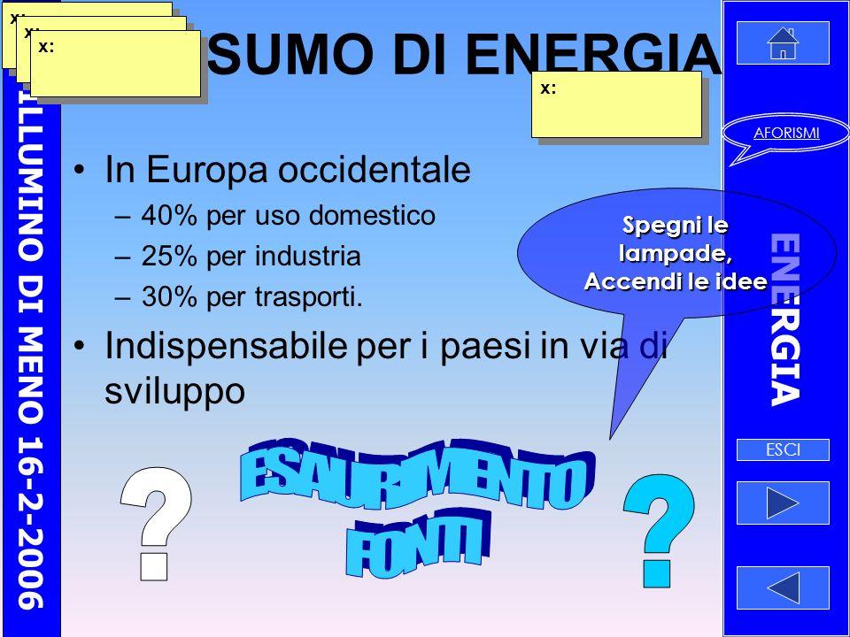 CONSUMO DI ENERGIA ESAURIMENTO FONTI In Europa occidentale