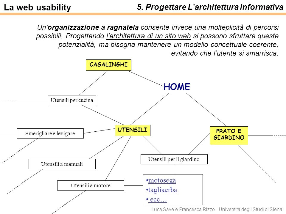 La web usability HOME 5. Progettare L'architettura informativa
