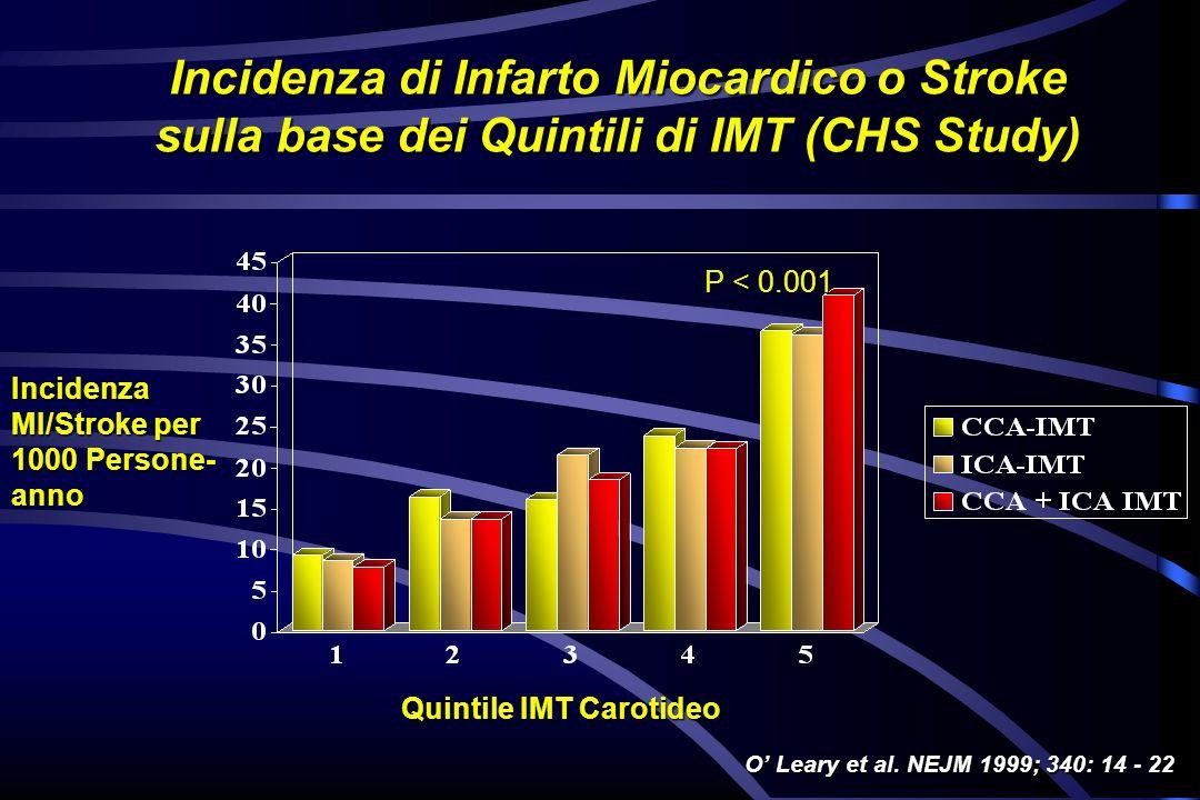 Incidenza di Infarto Miocardico o Stroke sulla base dei Quintili di IMT (CHS Study)
