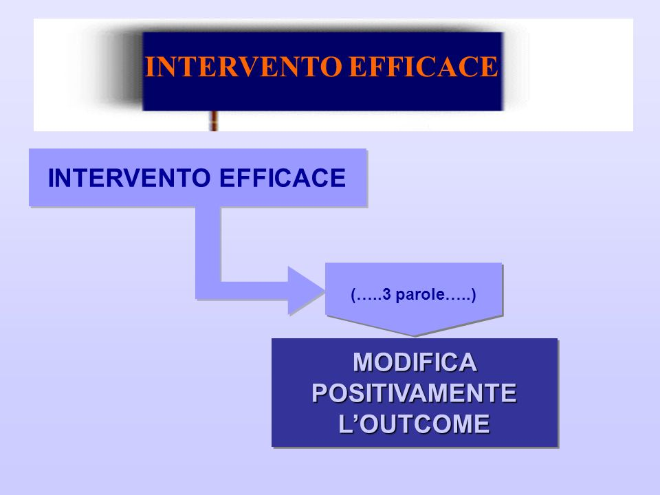 MODIFICA POSITIVAMENTE L'OUTCOME