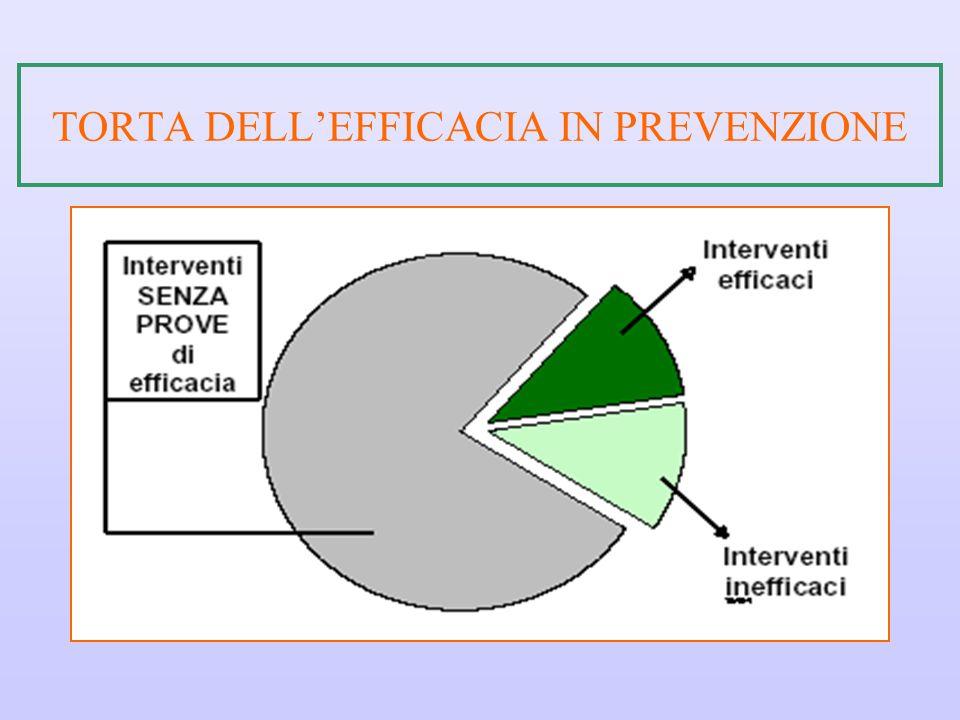 TORTA DELL'EFFICACIA IN PREVENZIONE