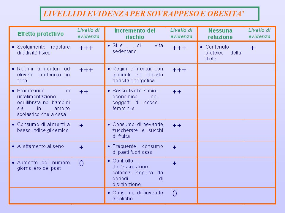 LIVELLI DI EVIDENZA PER SOVRAPPESO E OBESITA'