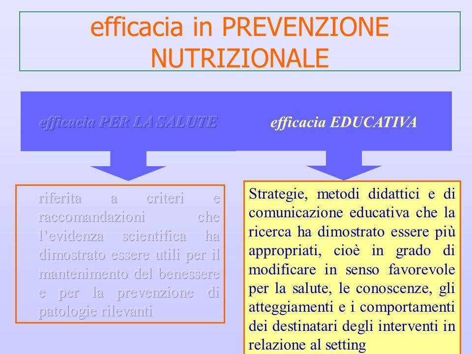 efficacia in PREVENZIONE NUTRIZIONALE