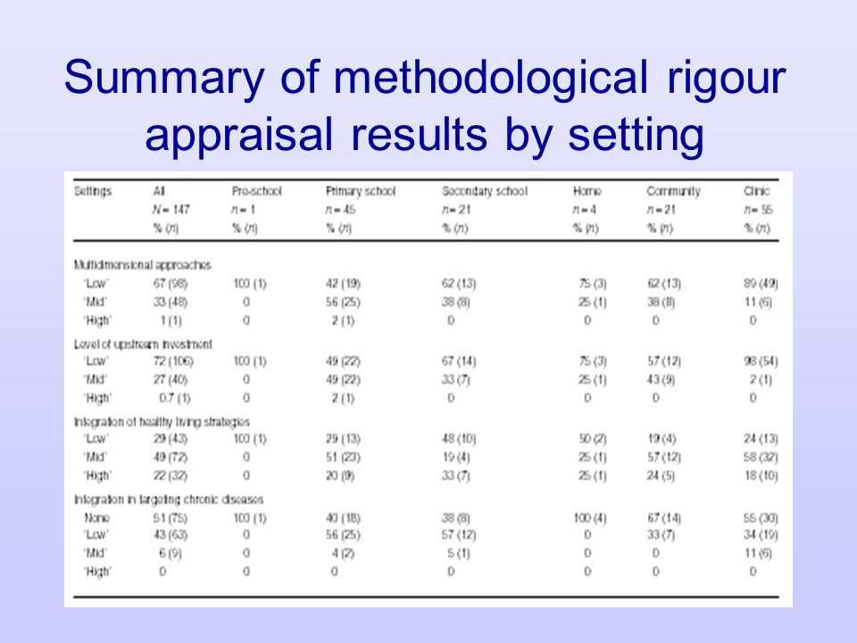 Summary of methodological rigour appraisal results by setting