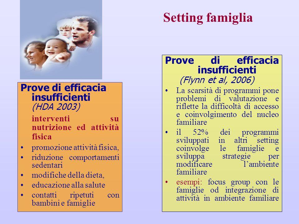 Setting famiglia Prove di efficacia insufficienti (Flynn et al, 2006)
