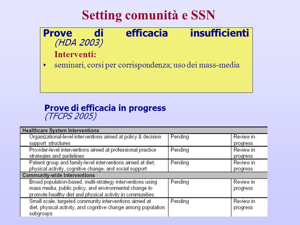 Setting comunità e SSN Prove di efficacia insufficienti (HDA 2003)