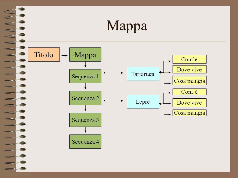 Mappa Titolo Mappa Com'è Dove vive Tartaruga Sequenza 1 Cosa mangia
