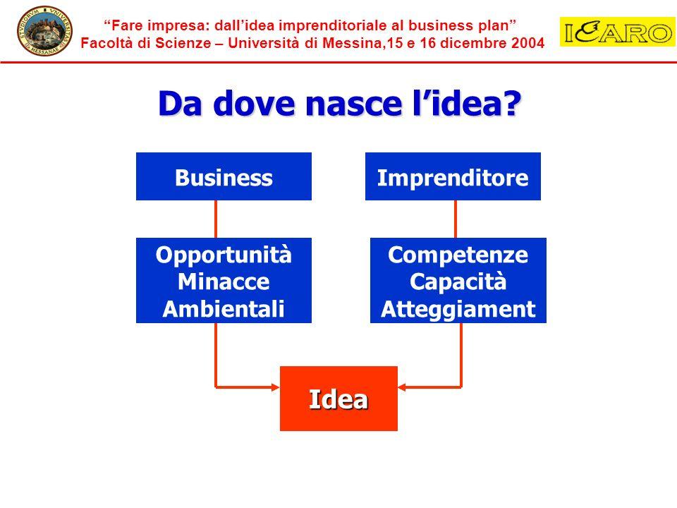 Da dove nasce l'idea Idea Business Imprenditore Opportunità Minacce