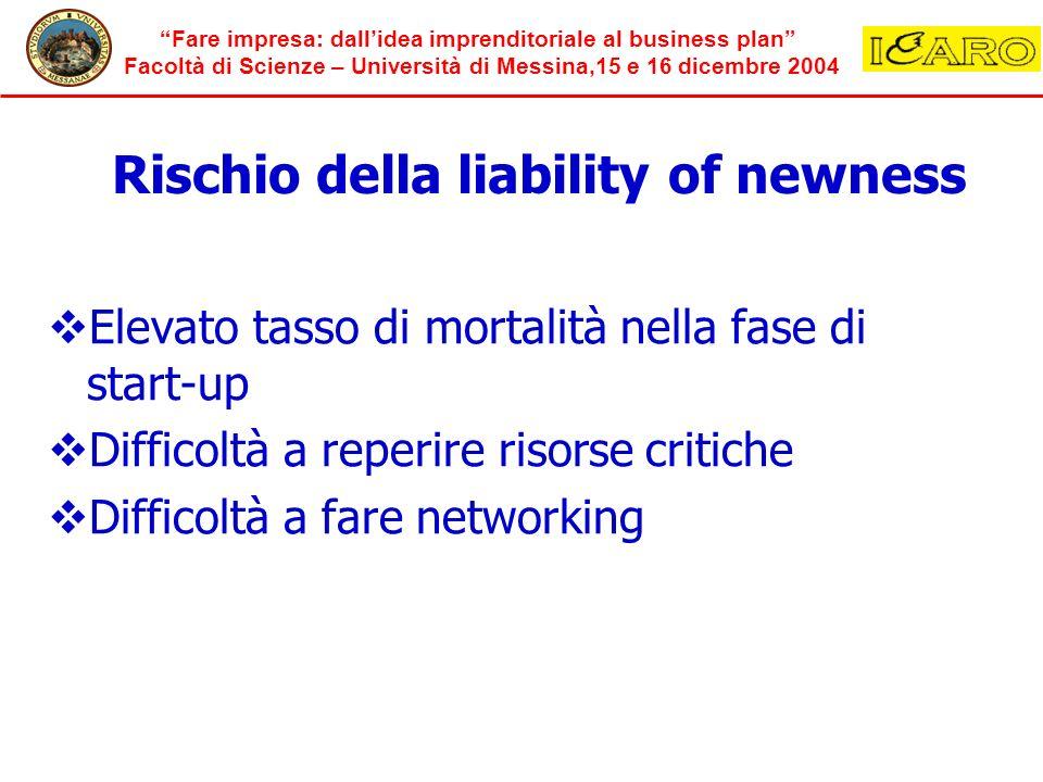 Rischio della liability of newness