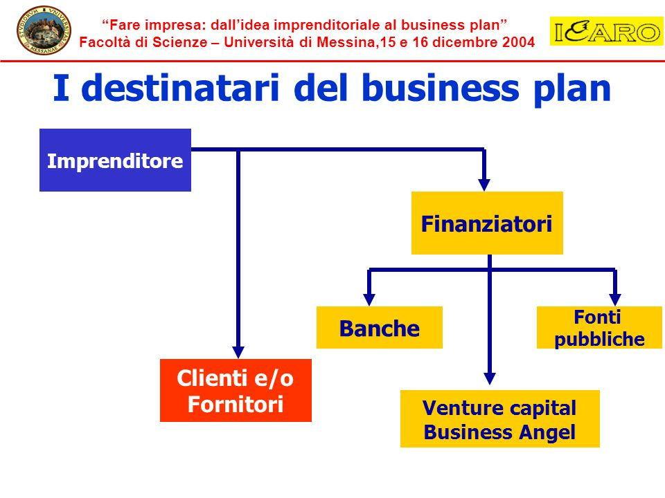 I destinatari del business plan