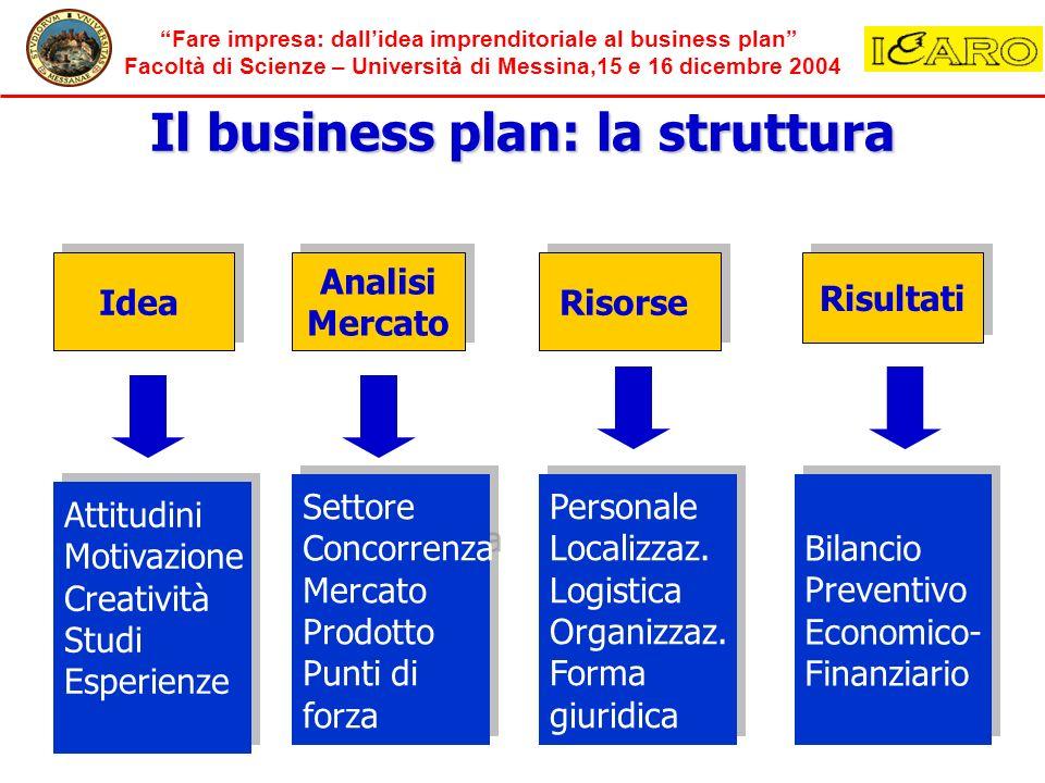 Il business plan: la struttura
