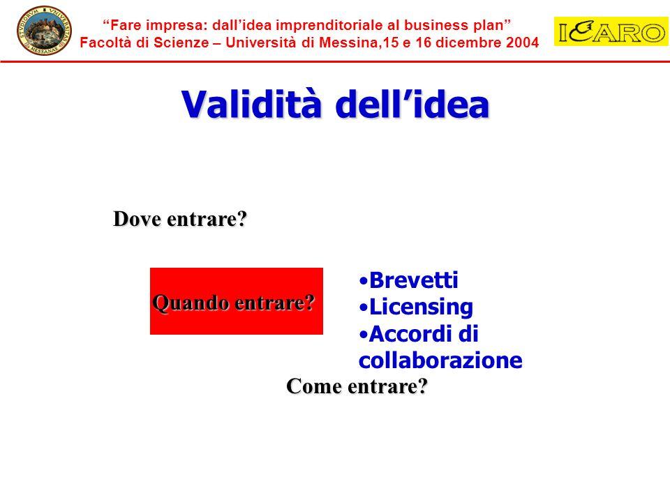 Validità dell'idea Dove entrare Brevetti Licensing Quando entrare