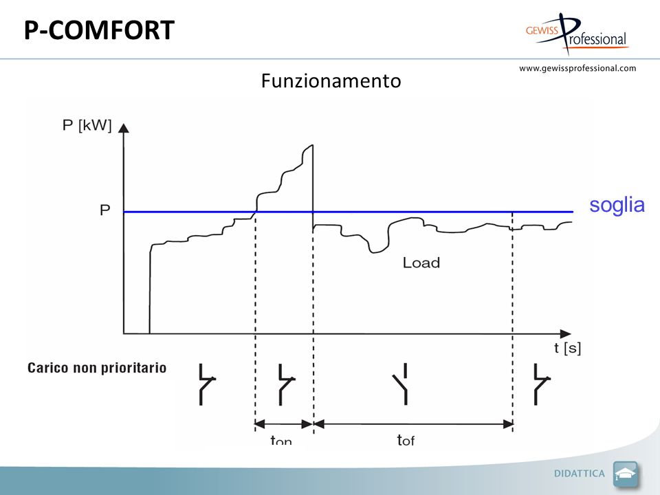 P-COMFORT Funzionamento soglia
