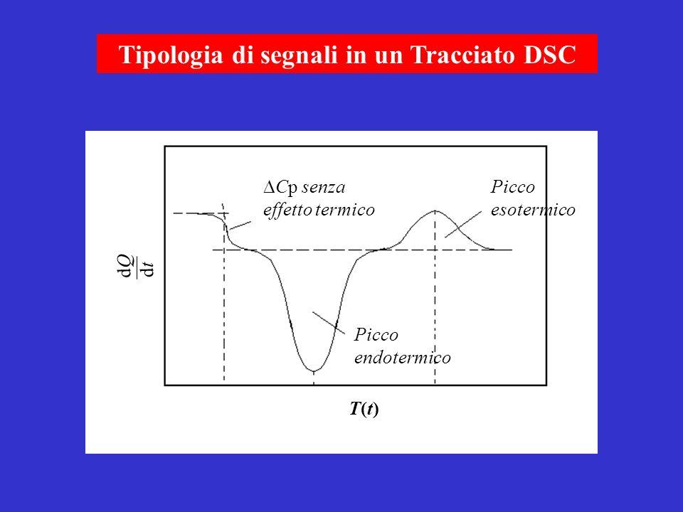 Tipologia di segnali in un Tracciato DSC