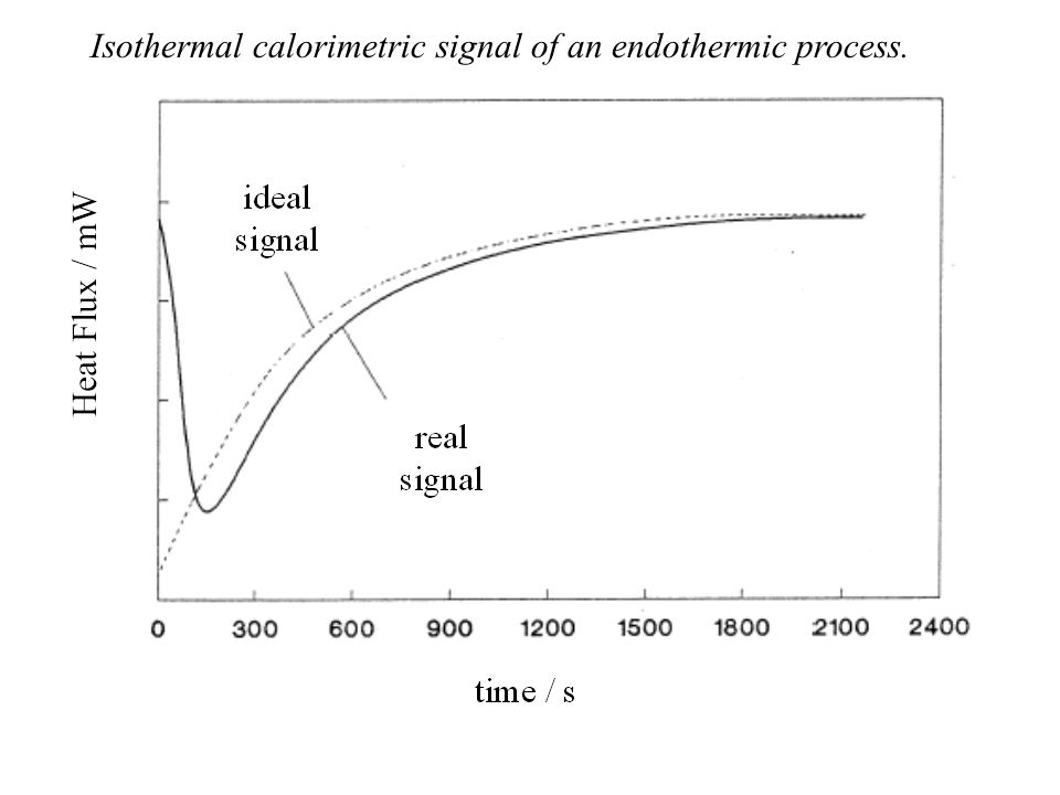 Isothermal calorimetric signal of an endothermic process.