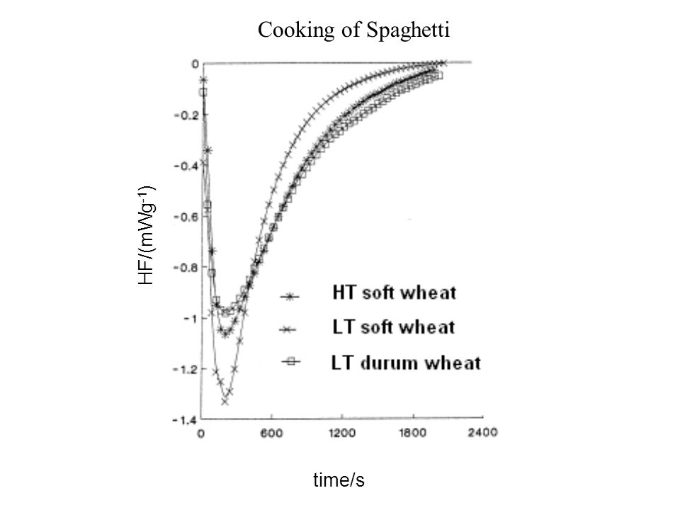Cooking of Spaghetti HF/(mWg-1) time/s