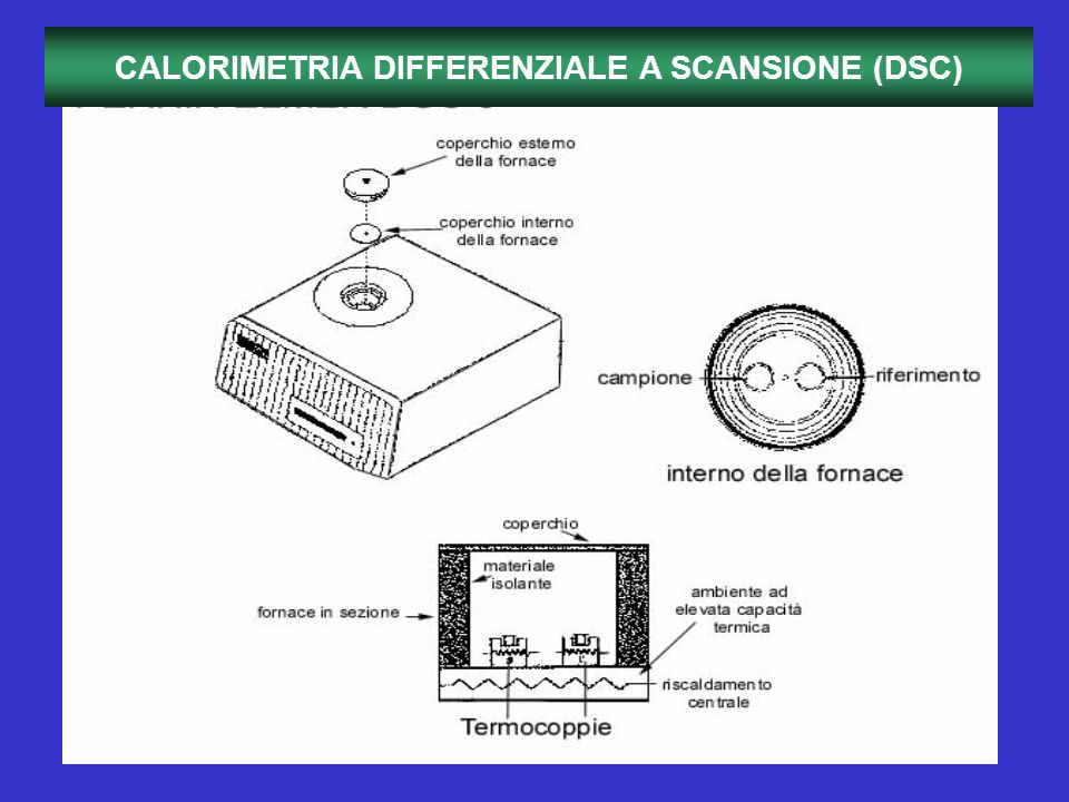 CALORIMETRIA DIFFERENZIALE A SCANSIONE (DSC)