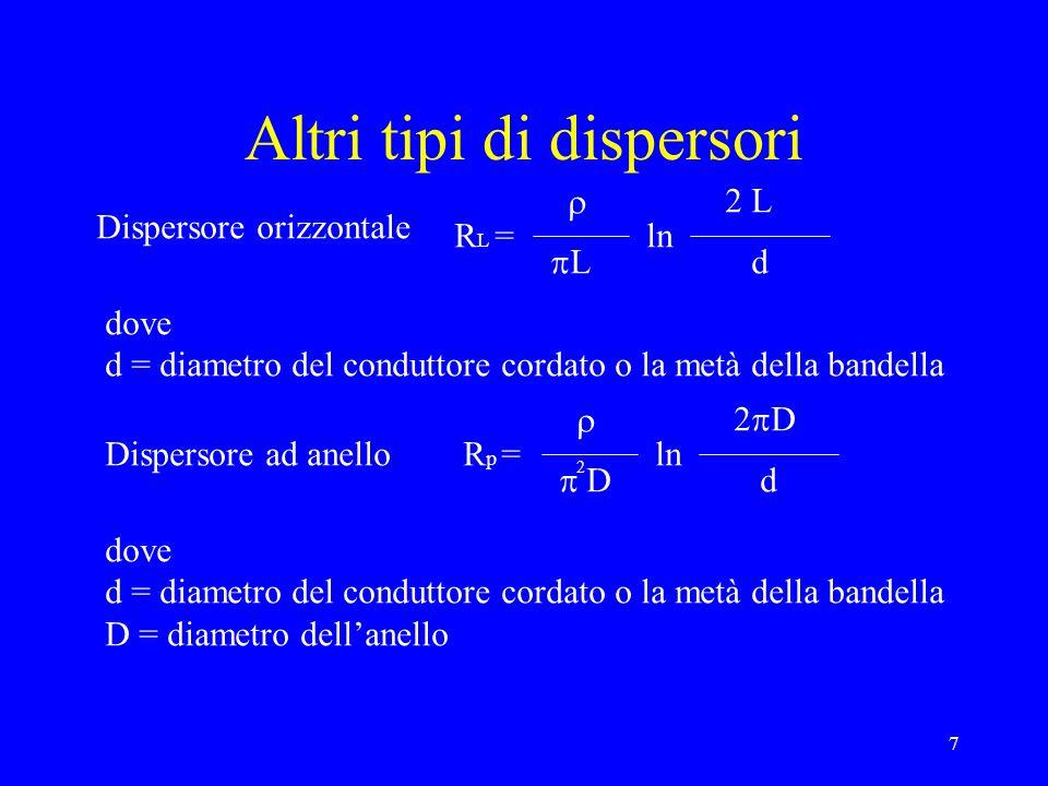 Altri tipi di dispersori