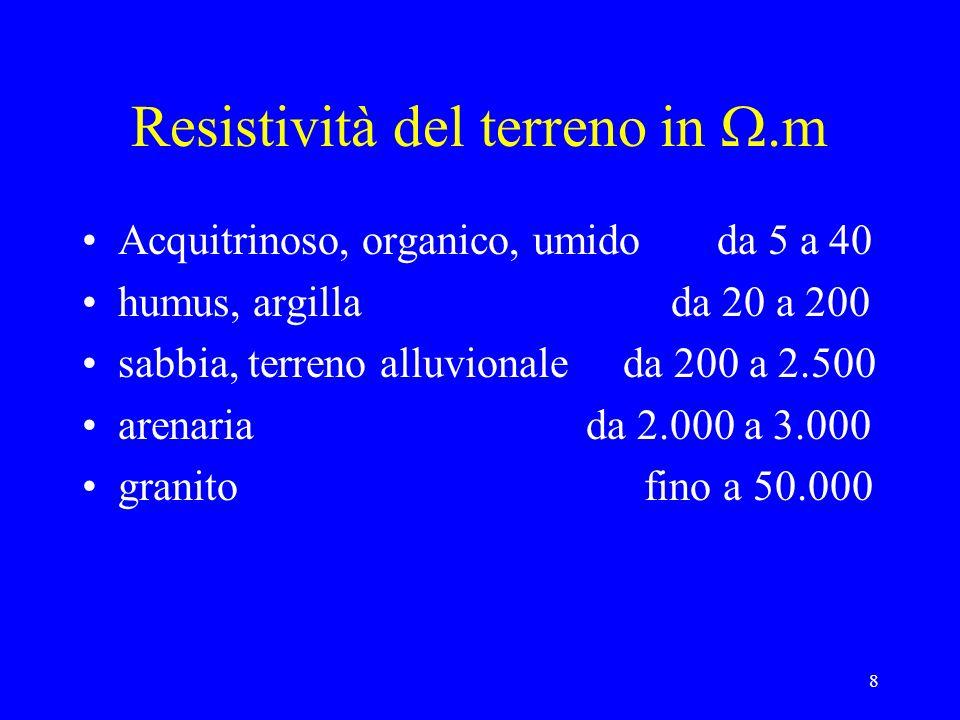 Resistività del terreno in W.m