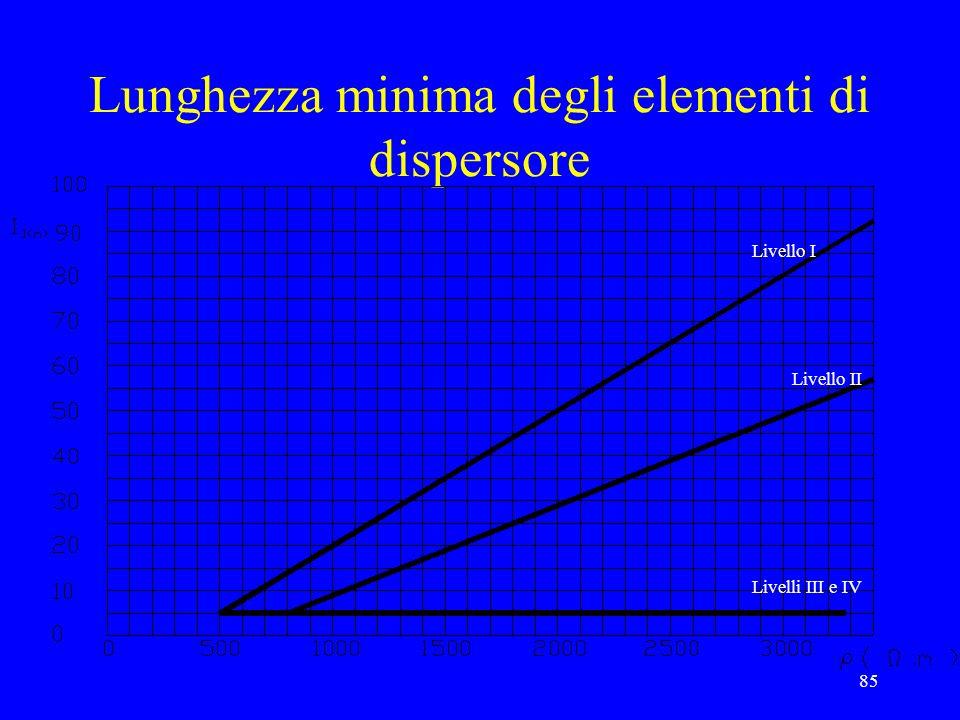 Lunghezza minima degli elementi di dispersore