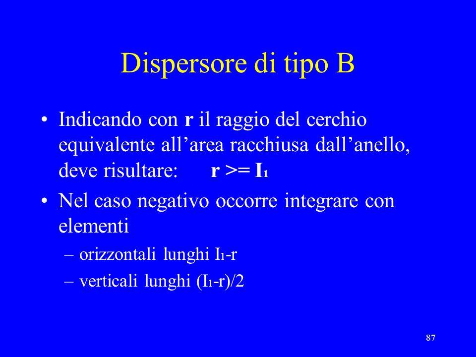 Dispersore di tipo B Indicando con r il raggio del cerchio equivalente all'area racchiusa dall'anello, deve risultare: r >= I1.