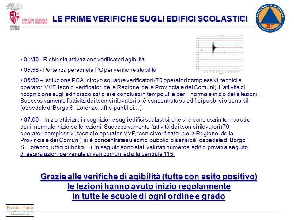 LE PRIME VERIFICHE SUGLI EDIFICI SCOLASTICI