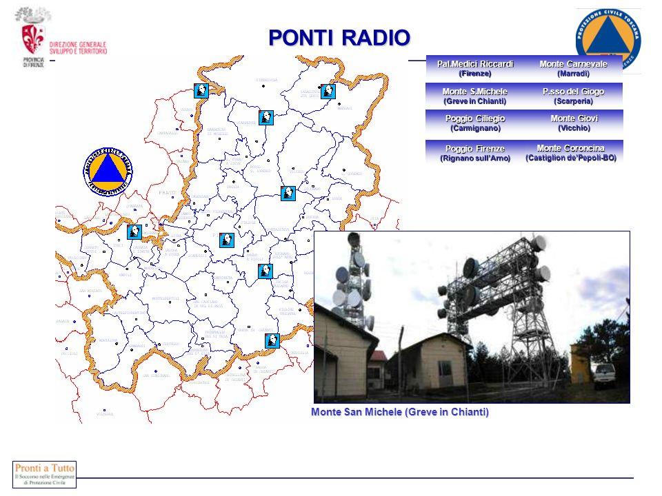 PONTI RADIO COMPOSIZIONE Immediatamente attivabili
