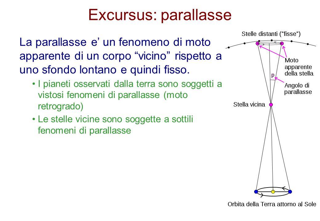 Excursus: parallasse La parallasse e' un fenomeno di moto apparente di un corpo vicino rispetto a uno sfondo lontano e quindi fisso.