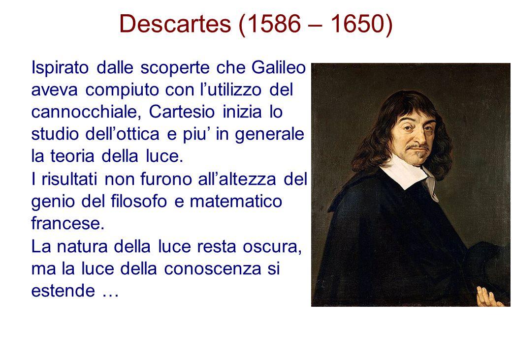 Descartes (1586 – 1650)