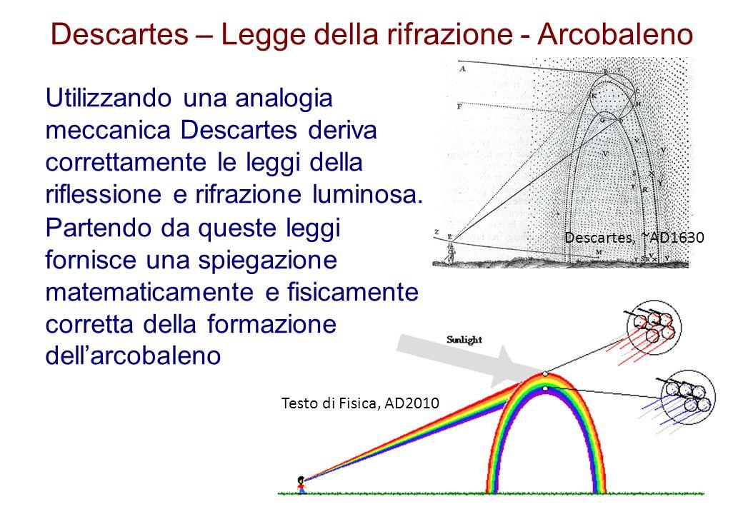 Descartes – Legge della rifrazione - Arcobaleno