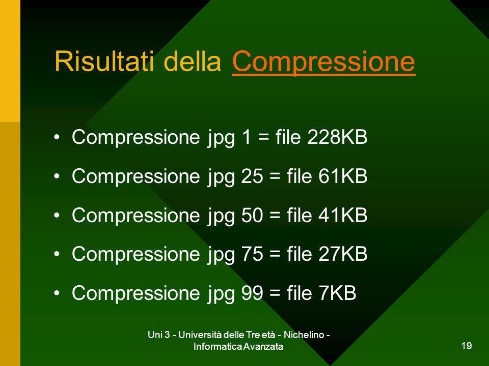 Risultati della Compressione