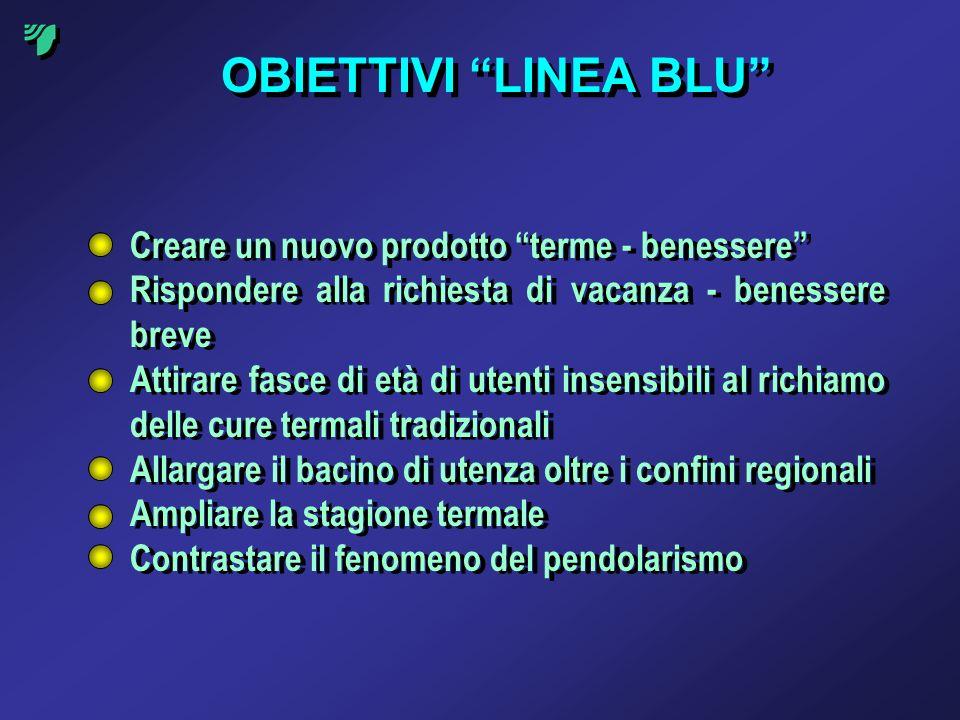 OBIETTIVI LINEA BLU Creare un nuovo prodotto terme - benessere