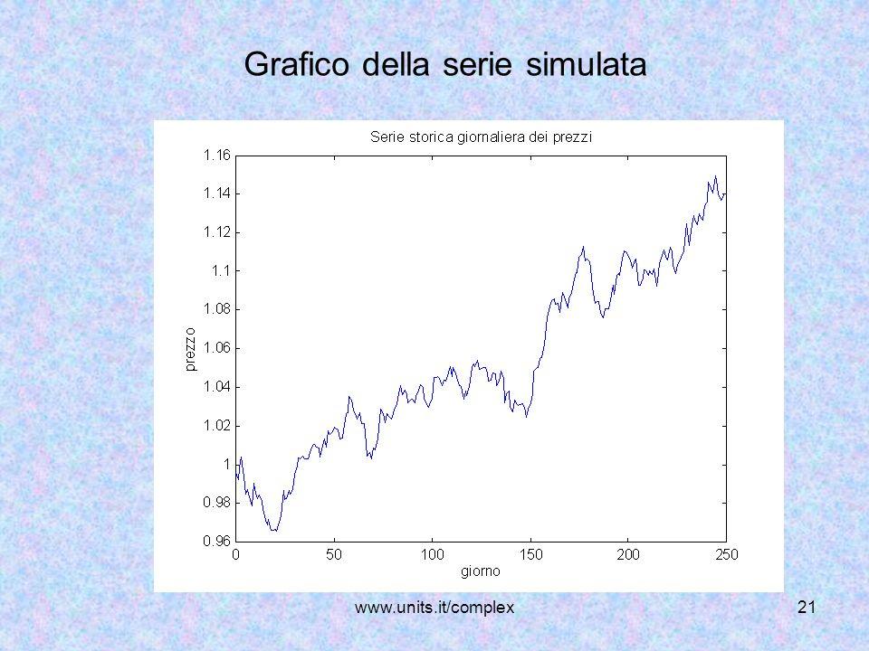 Grafico della serie simulata
