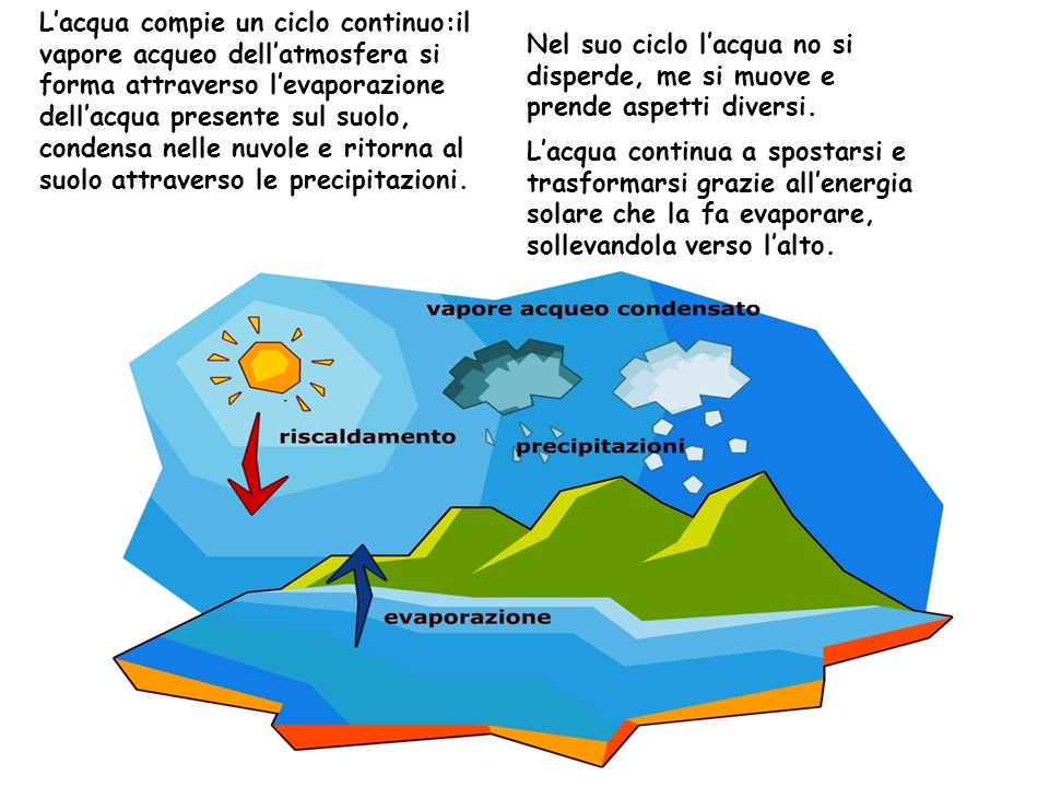 L'acqua compie un ciclo continuo:il vapore acqueo dell'atmosfera si forma attraverso l'evaporazione dell'acqua presente sul suolo, condensa nelle nuvole e ritorna al suolo attraverso le precipitazioni.