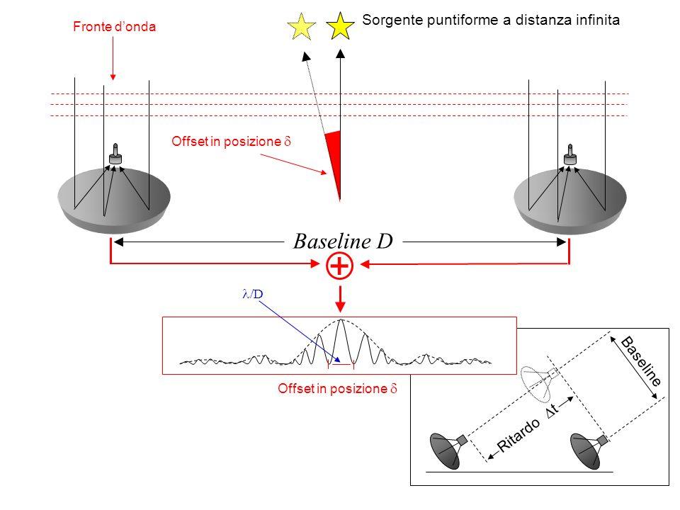 + Baseline D Sorgente puntiforme a distanza infinita Baseline
