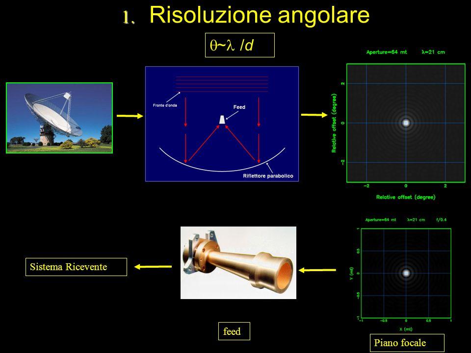 Risoluzione angolare ~ /d Sistema Ricevente feed Piano focale