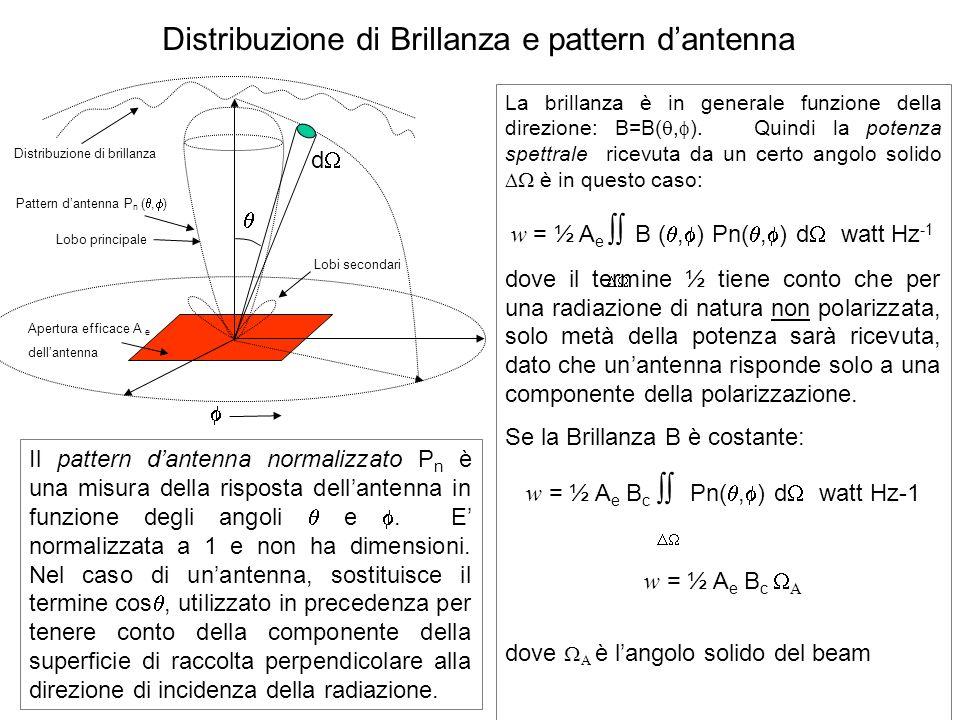 Distribuzione di Brillanza e pattern d'antenna