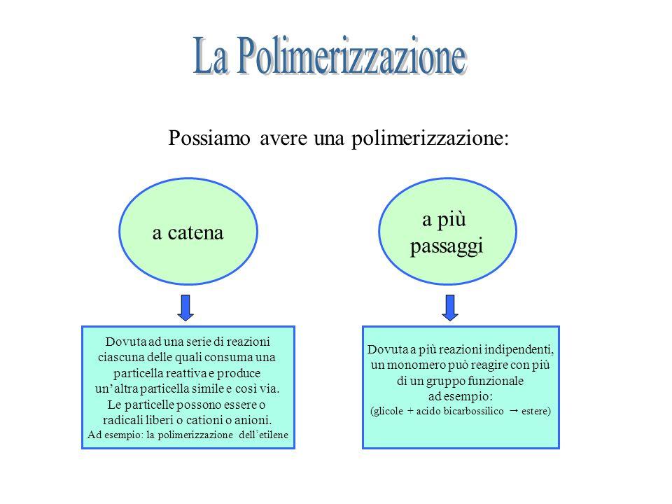 La Polimerizzazione Possiamo avere una polimerizzazione: a più