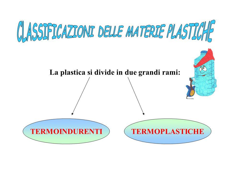 CLASSIFICAZIONI DELLE MATERIE PLASTICHE